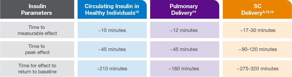 Physiologic Insulin