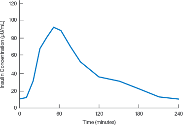Average Insulin Concentration